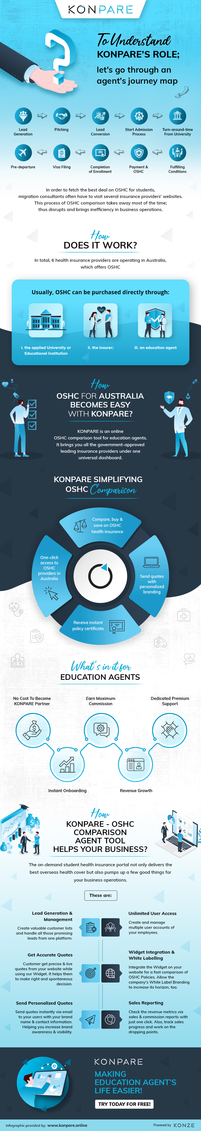 Why OSHC For Australia Is Critical & How KONPARE Plays A Major Role?